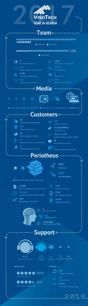VisoTech-2017-infographic